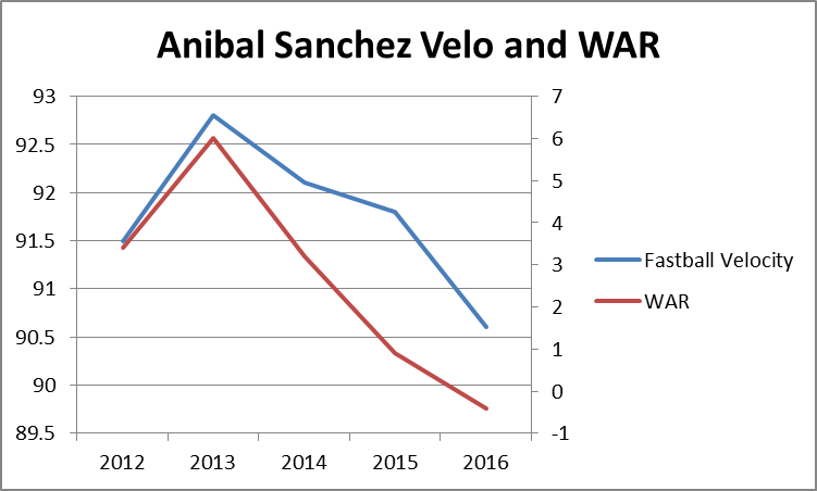 VELO and WAR