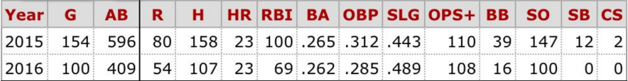 Bruce Stats